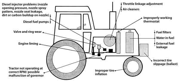 agricultural tractor wiring diagrams attra national sustainable    agriculture    information  attra national sustainable    agriculture    information