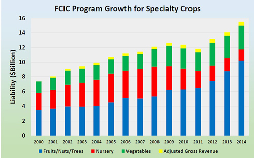 Total Liability Coverage of U.S. Specialty Crops: 2000 to 2014