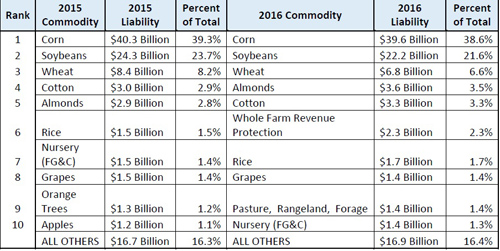 Federal Crop Insurance: Top 10 Crops by Liability, 2015 and 2016