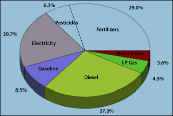 Pie chart of total energy directly and indirectly consumed on U.S. farms in 2002.