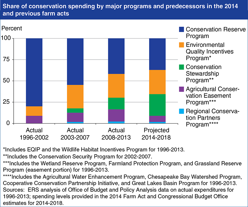 federal conservation spending