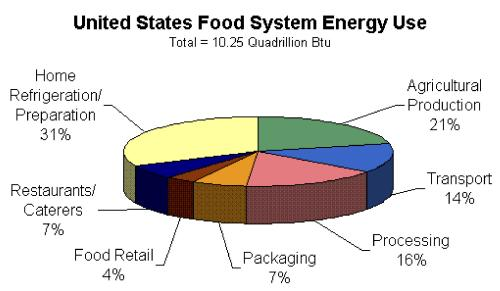 Fig. 2: Transportation accounts for 14% of energy use within the food system