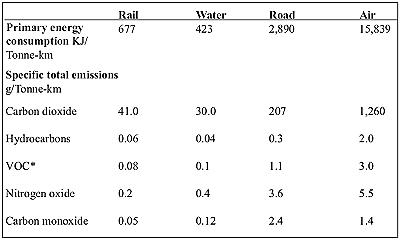 Fig.4: Energy use and emissions for different modes of freight transport