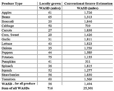 Fig. 5: Food miles for local versus conventional produce