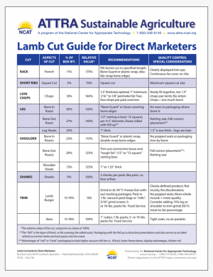 Lamb Cut Guide for Direct Marketers